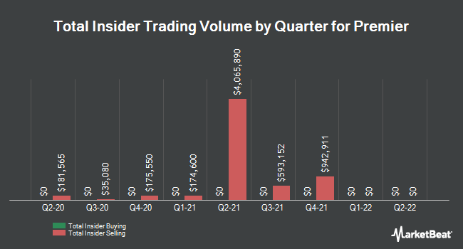 Insider Trades by Quarter for Premier (NASDAQ:PINC)