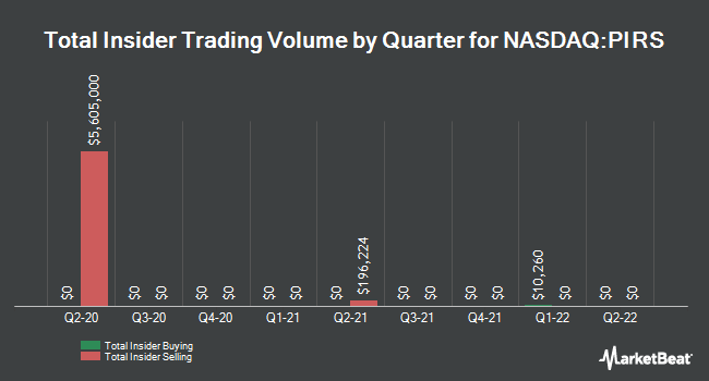 Insider Trades by Quarter for Pieris Pharmaceuticals (NASDAQ:PIRS)