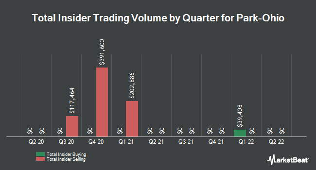 Insider Trades by Quarter for Park-Ohio Holdings Corp. (NASDAQ:PKOH)