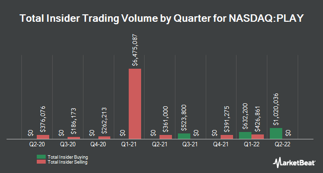 Insider Trades by Quarter for Dave & Buster`s Entertainment (NASDAQ:PLAY)