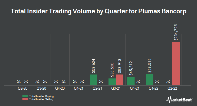 Insider Buying and Selling by Quarter for Plumas Bancorp (NASDAQ:PLBC)