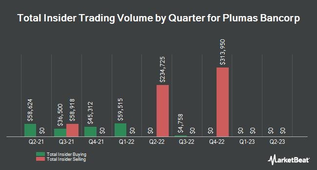 Insider Trades by Quarter for Plumas Bancorp (NASDAQ:PLBC)