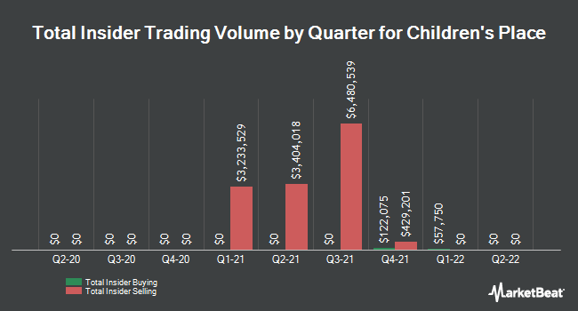 Insider Trades by Quarter for Childrens Place (NASDAQ:PLCE)