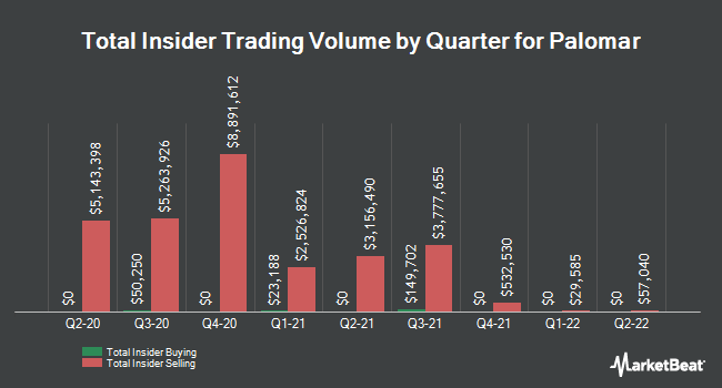 Insider Buying and Selling by Quarter for Palomar (NASDAQ:PLMR)