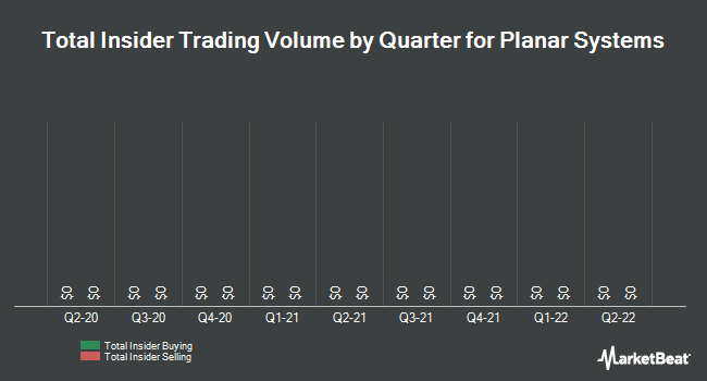 Insider Trades by Quarter for Planar Systems (NASDAQ:PLNR)