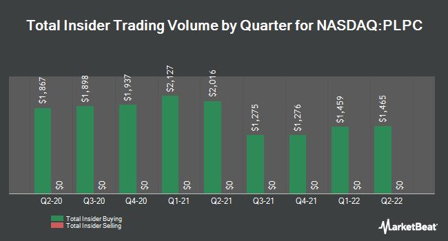 Insider Trading History for Preformed Line Products (NASDAQ:PLPC)