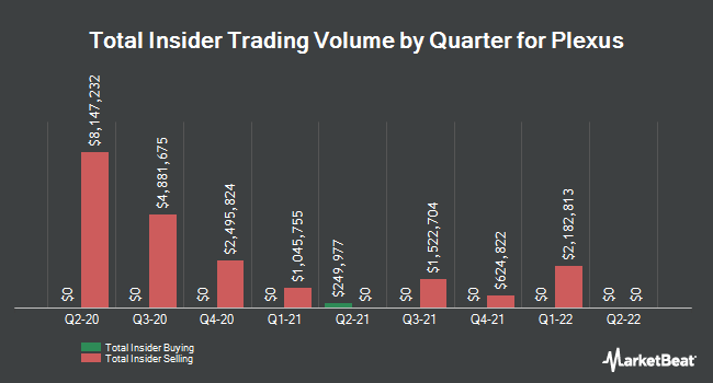 Insider Trades by Quarter for Plexus Corp. (NASDAQ:PLXS)