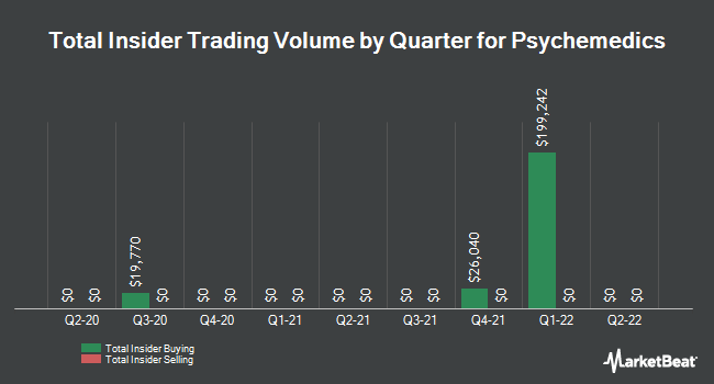 Insider Trades by Quarter for Psychemedics Corporation (NASDAQ:PMD)