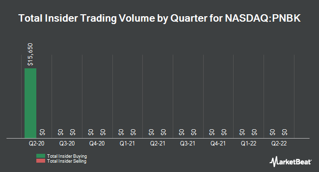 Insider Trades by Quarter for Patriot National Bancorp (NASDAQ:PNBK)