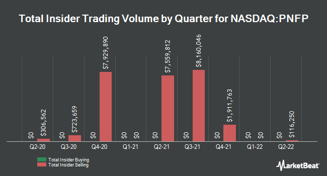 Insider Buying and Selling by Quarter for Pinnacle Financial Partners (NASDAQ:PNFP)