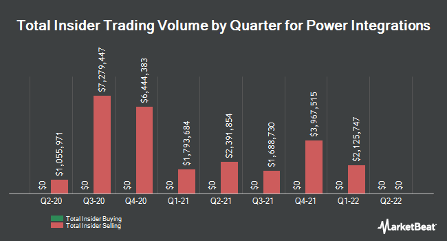 Insider Trades by Quarter for Power Integrations (NASDAQ:POWI)