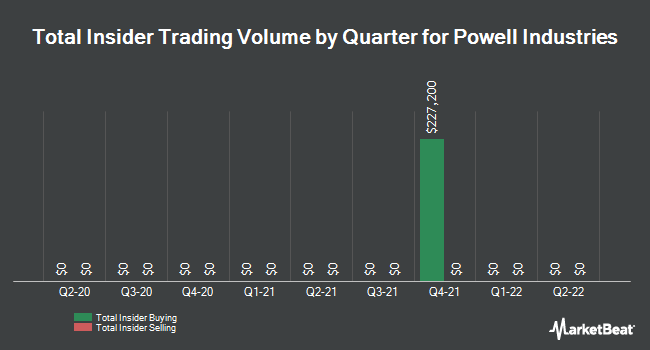 Insider Trades by Quarter for Powell Industries (NASDAQ:POWL)