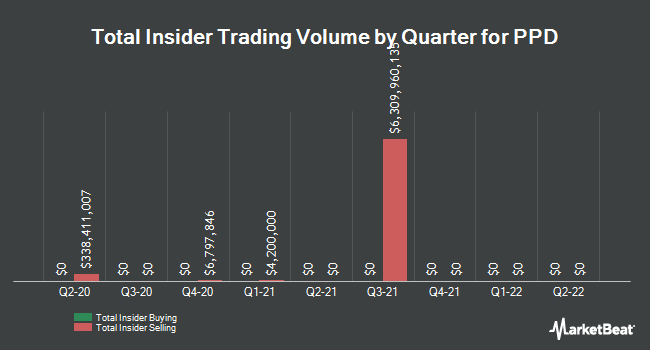 Insider Buying and Selling by Quarter for PPD (NASDAQ:PPD)