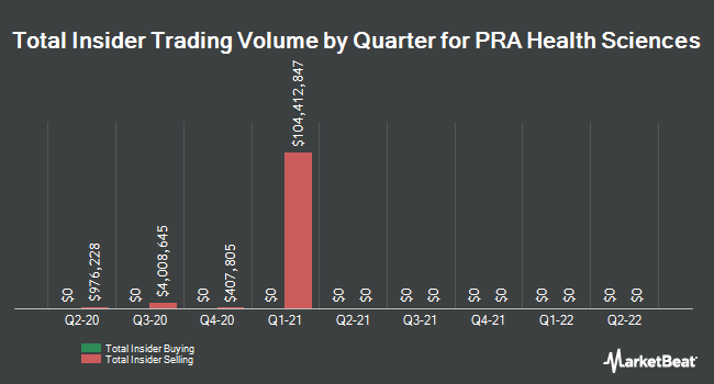 Insider Trades by Quarter for PRA Health Sciences (NASDAQ:PRAH)