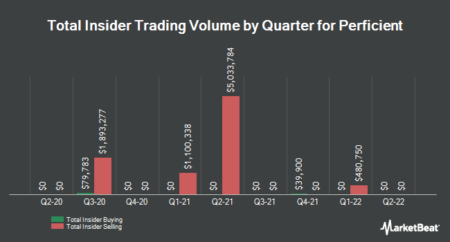 Insider Buying and Selling by Quarter for Perficient (NASDAQ:PRFT)