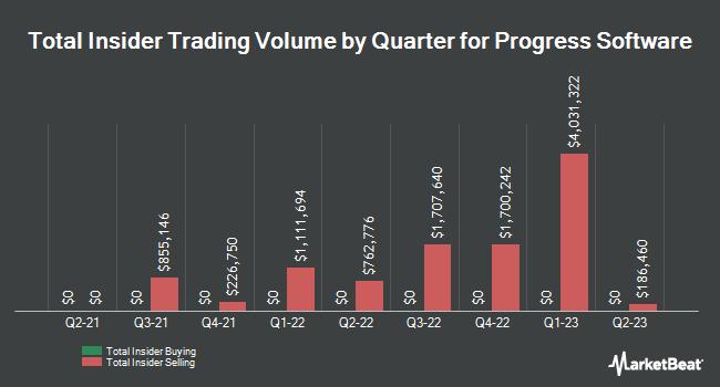 Insider Trades by Quarter for Progress Software (NASDAQ:PRGS)