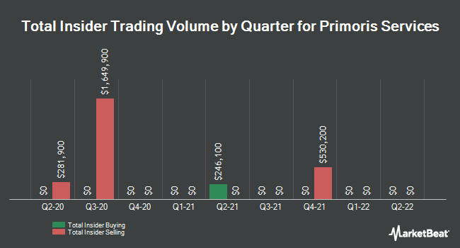 Insider Trades by Quarter for Primoris Services Corporation (NASDAQ:PRIM)