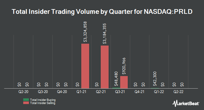 Insider Buying and Selling by Quarter for Prelude Therapeutics (NASDAQ:PRLD)