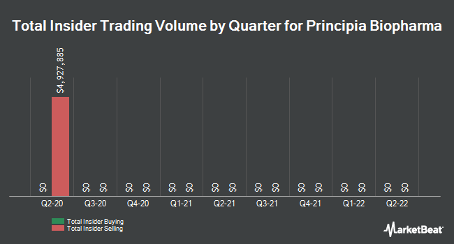 Insider Buying and Selling by Quarter for Principia Biopharma (NASDAQ:PRNB)