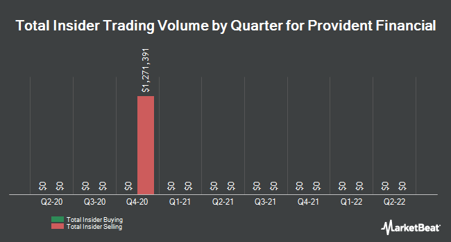 Insider Trades by Quarter for Provident Financial Holdings (NASDAQ:PROV)