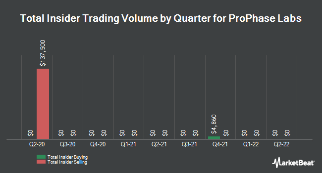 Insider Trades by Quarter for ProPhase Labs (NASDAQ:PRPH)