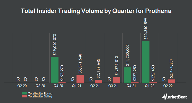 Insider Trades by Quarter for Prothena Co. PLC (NASDAQ:PRTA)