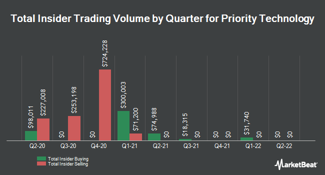 Insider Buying and Selling by Quarter for Priority Technology (NASDAQ:PRTH)