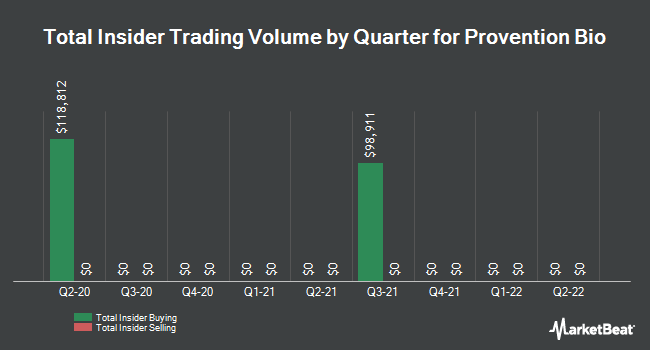 Insider Buying and Selling by Quarter for Provention Bio (NASDAQ:PRVB)