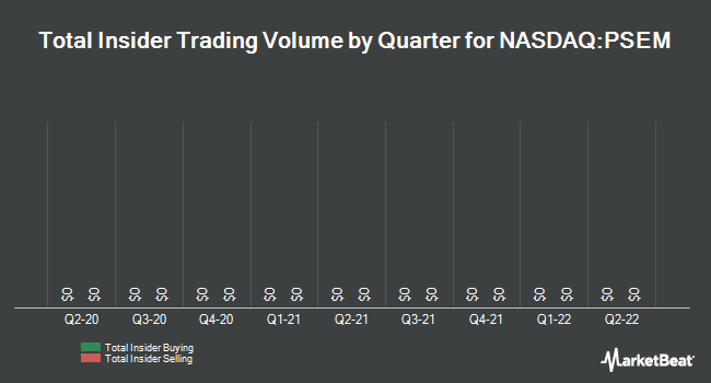 Insider Trades by Quarter for Pericom Semiconductor (NASDAQ:PSEM)