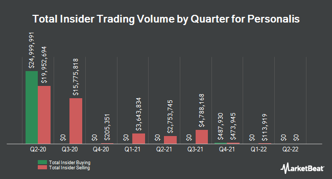 Insider Buying and Selling by Quarter for Personalis (NASDAQ:PSNL)