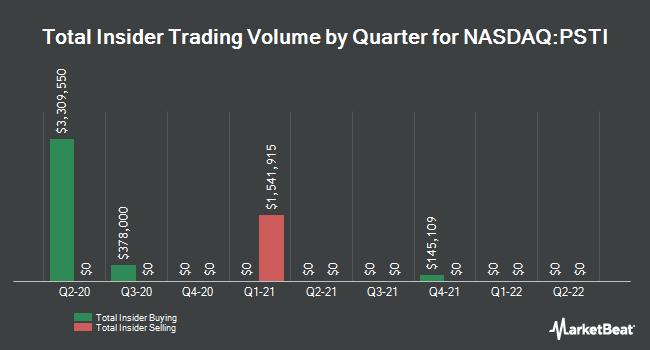 Insider Buying and Selling by Quarter for Pluristem Therapeutics (NASDAQ:PSTI)