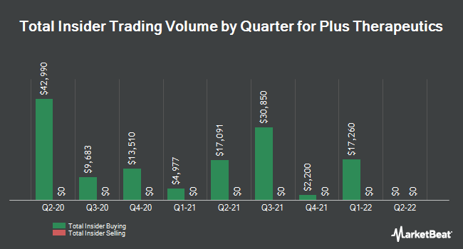 Insider Buying and Selling by Quarter for Plus Therapeutics (NASDAQ:PSTV)