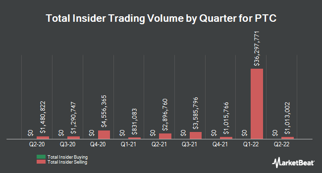 Insider Trades by Quarter for PTC (NASDAQ:PTC)