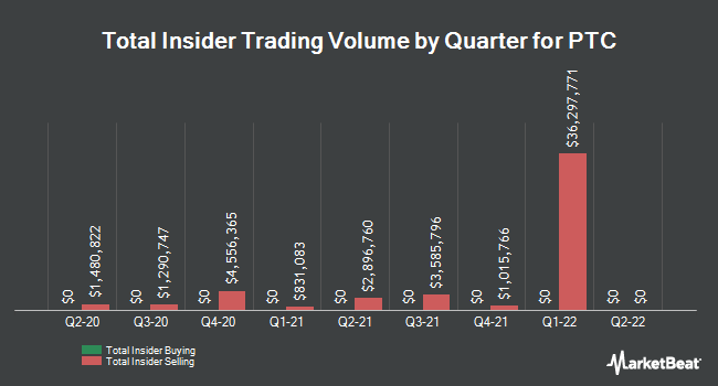 Insider Buying and Selling by Quarter for PTC (NASDAQ:PTC)