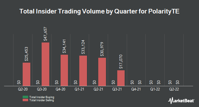 Insider Buying and Selling by Quarter for Polarityte (NASDAQ:PTE)