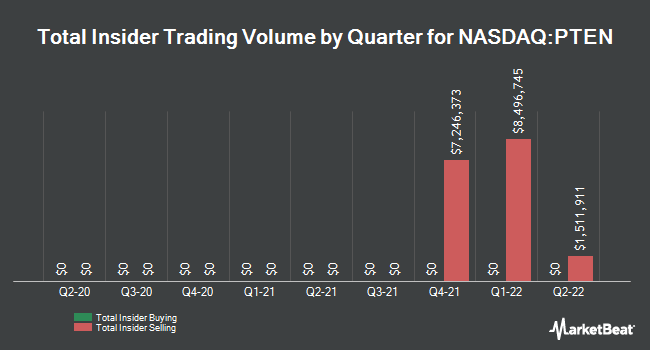 Insider Trades by Quarter for Patterson-UTI Energy (NASDAQ:PTEN)