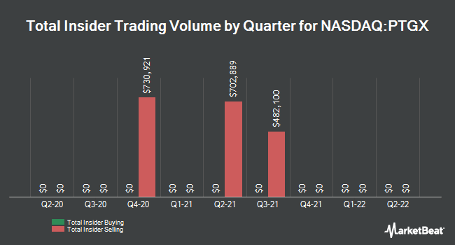 Insider Trades by Quarter for Protagonist Therapeutics (NASDAQ:PTGX)