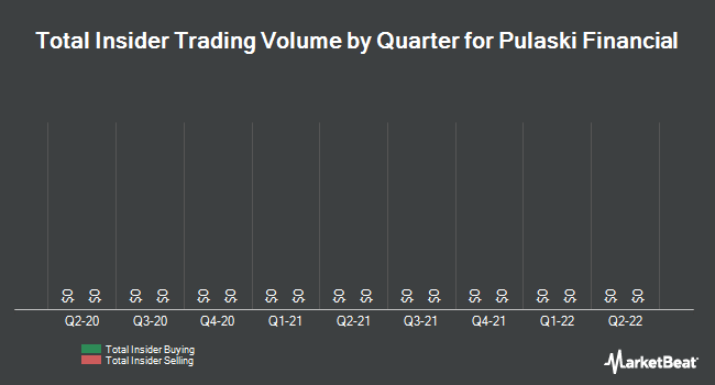 Insider Trades by Quarter for Pulaski Financial Corp (NASDAQ:PULB)
