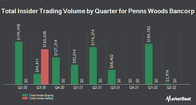 Insider Trades by Quarter for Penns Woods Bancorp (NASDAQ:PWOD)