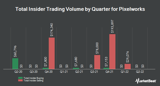 Insider Trades by Quarter for Pixelworks (NASDAQ:PXLW)