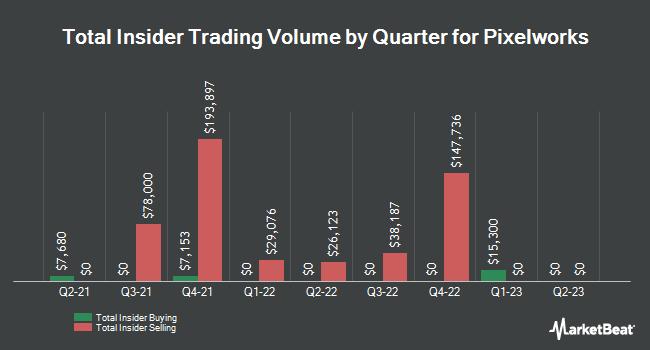 Insider Trades by Quarter for Pixelworks (NASDAQ:PXLW)