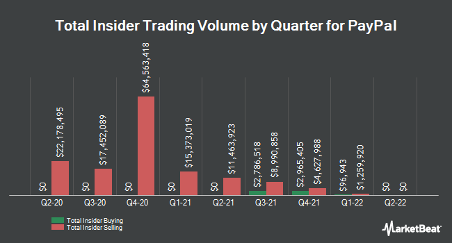 insider buying and selling by quarter for paypal nasdaqpypl