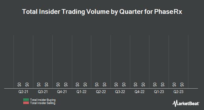 Insider Trades by Quarter for PhaseRx (NASDAQ:PZRX)