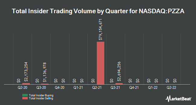 Insider Trades by Quarter for Papa John`s International (NASDAQ:PZZA)