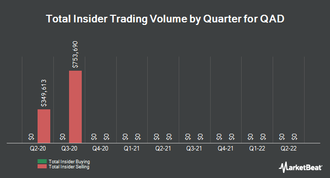 Insider Trades by Quarter for QAD (NASDAQ:QADA)