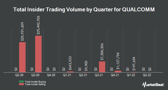 Insider Buying and Selling by Quarter for QUALCOMM (NASDAQ:QCOM)