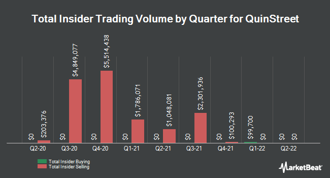Insider Buying and Selling by Quarter for QuinStreet (NASDAQ:QNST)