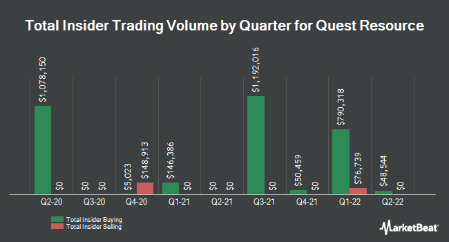 Insider Trades by Quarter for Quest Resource Holding Corp (NASDAQ:QRHC)