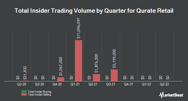 Insider Buying and Selling by Quarter for Qurate Retail (NASDAQ:QRTEA)