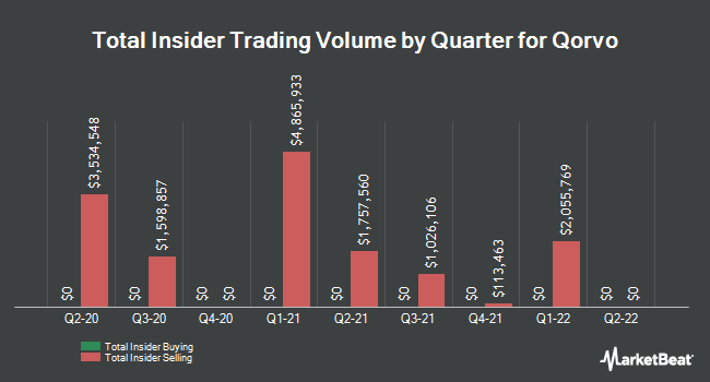 Insider Buying and Selling by Quarter for Qorvo (NASDAQ:QRVO)